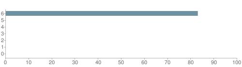 Chart?cht=bhs&chs=500x140&chbh=10&chco=6f92a3&chxt=x,y&chd=t:83,0,0,0,0,0,0&chm=t+83%,333333,0,0,10|t+0%,333333,0,1,10|t+0%,333333,0,2,10|t+0%,333333,0,3,10|t+0%,333333,0,4,10|t+0%,333333,0,5,10|t+0%,333333,0,6,10&chxl=1:|other|indian|hawaiian|asian|hispanic|black|white